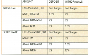 CBN Imposes 10% Penalty On Bank Withdrawals Above N40m