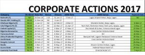 2017 Corporate Actions (So Far)