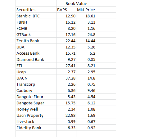 Which Are Some of Nigeria's Over/Under-valued Stocks On NGR's Stock Exchange? (1)