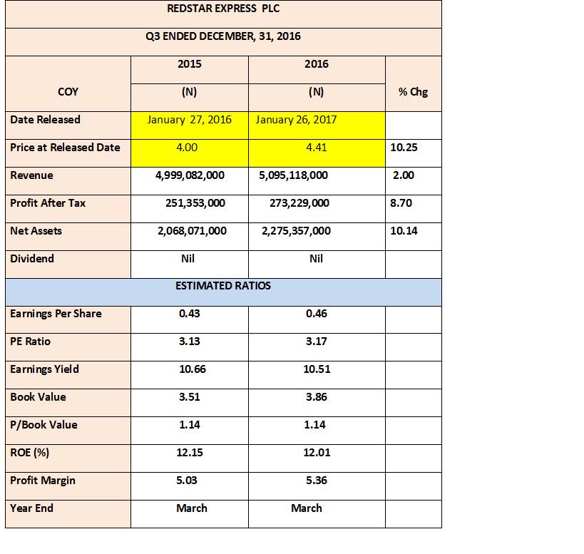 Photo of Redstar Earnings Alert For 2016 Q3