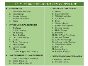Breaking: NNPC Names 18 Local Firms, 11 Int'l Traders, Other Bidders For 2017/2018 Crude Oil Contract