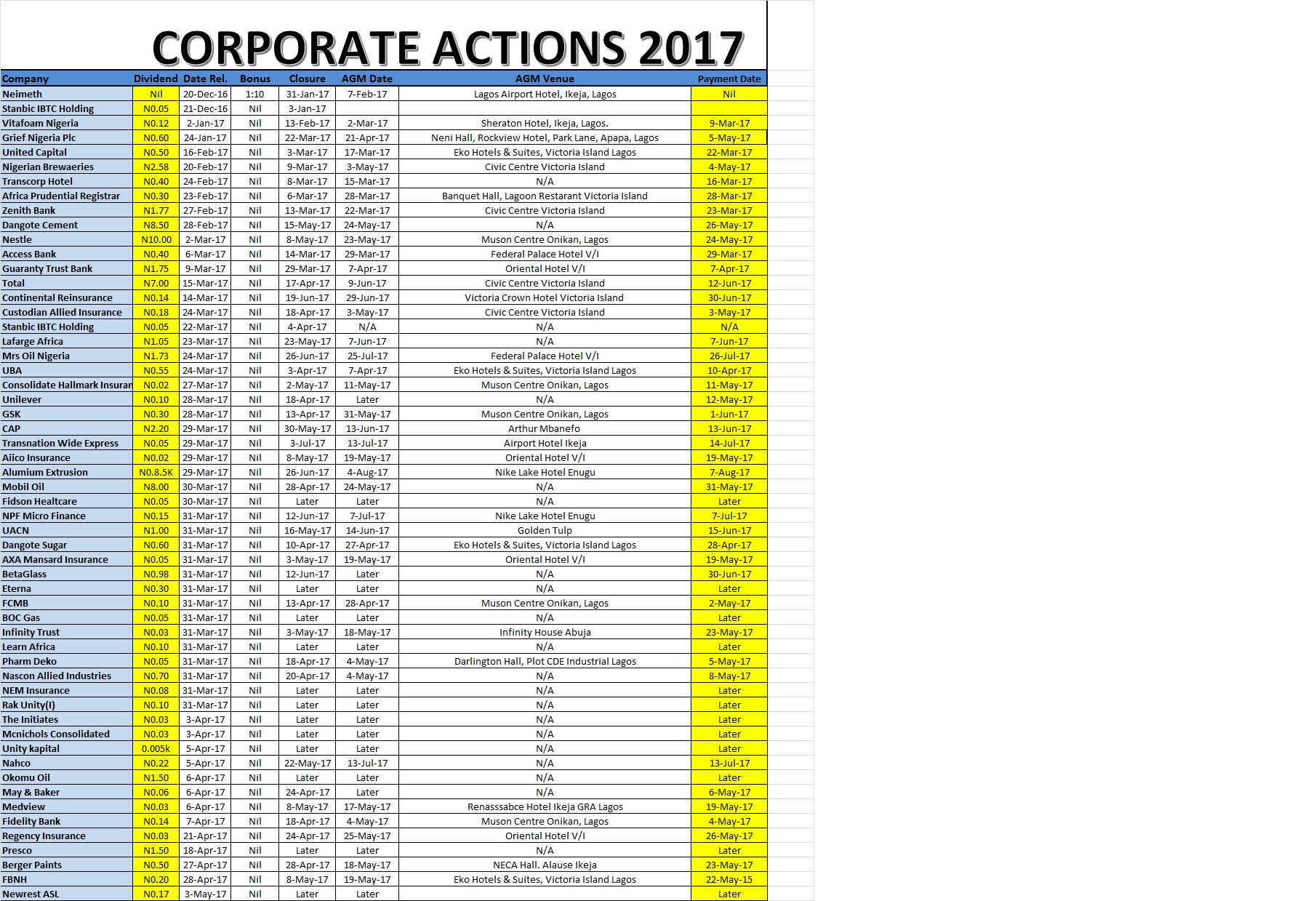 Photo of Corporate Actions As At May 5, 2017