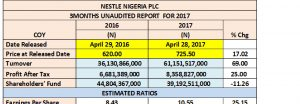 Nestle Nigeria Plc: Rebound On Strong Product Demand, Efficiency, Improved Environment