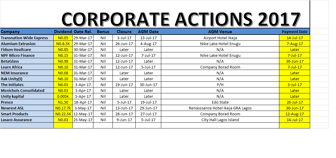 Photo of Corporate Actions for June, July 2017