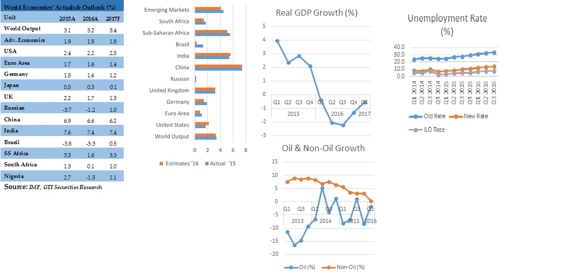 Photo of Nigeria economy continues to show traces of recovery