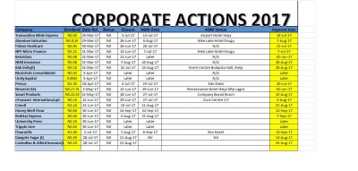 Corporate Actions As At July 28, 2017