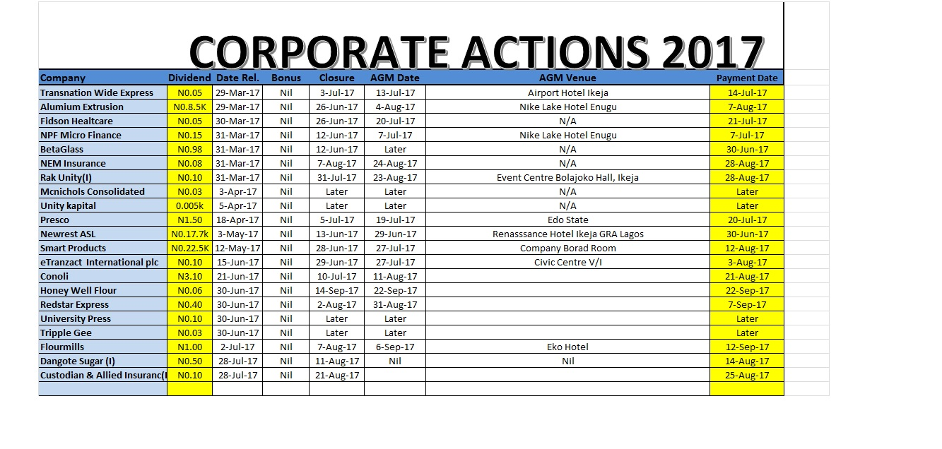 Photo of Corporate Actions As At July 28, 2017