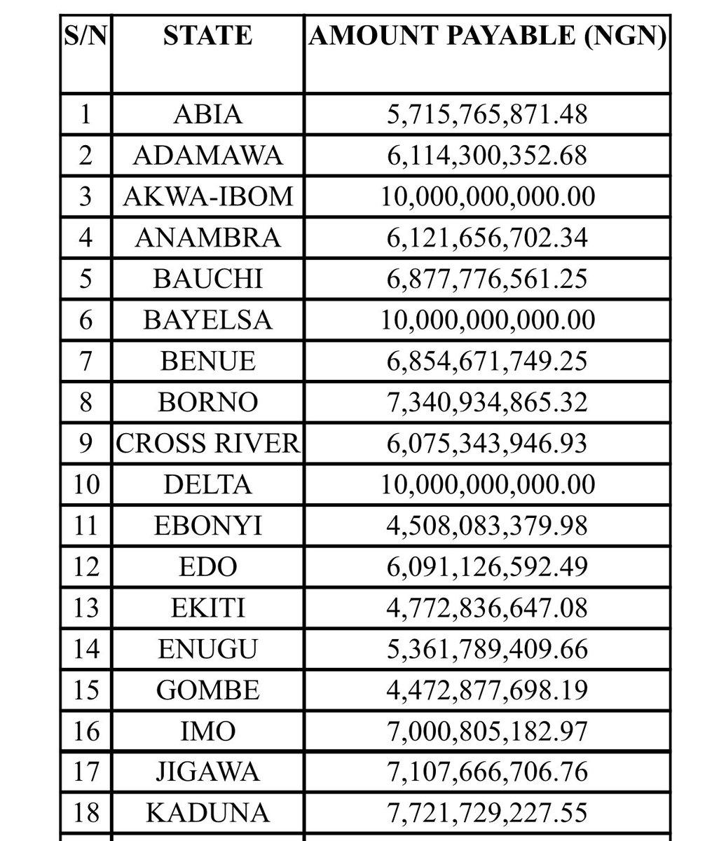 Photo of Breakdown of N243.795bn Paris Club Refund To Nigeria's 36 States (1)