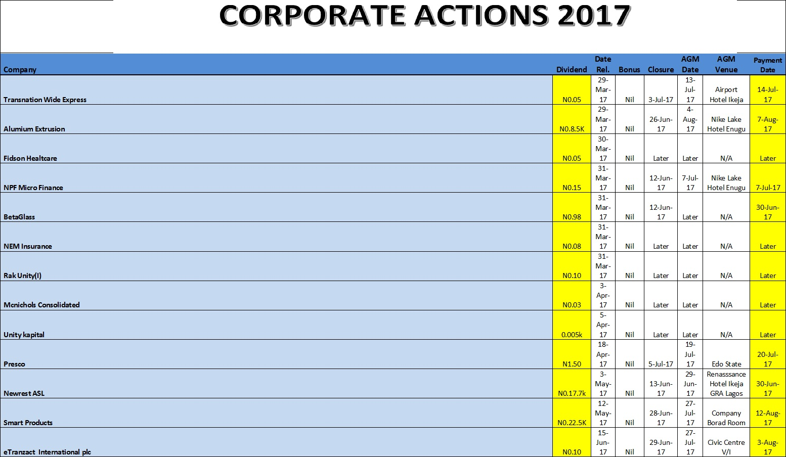 Photo of Update: Corporate Action 2017