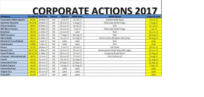 @nsenigeria Corporate Actions As Of July 21, 2017