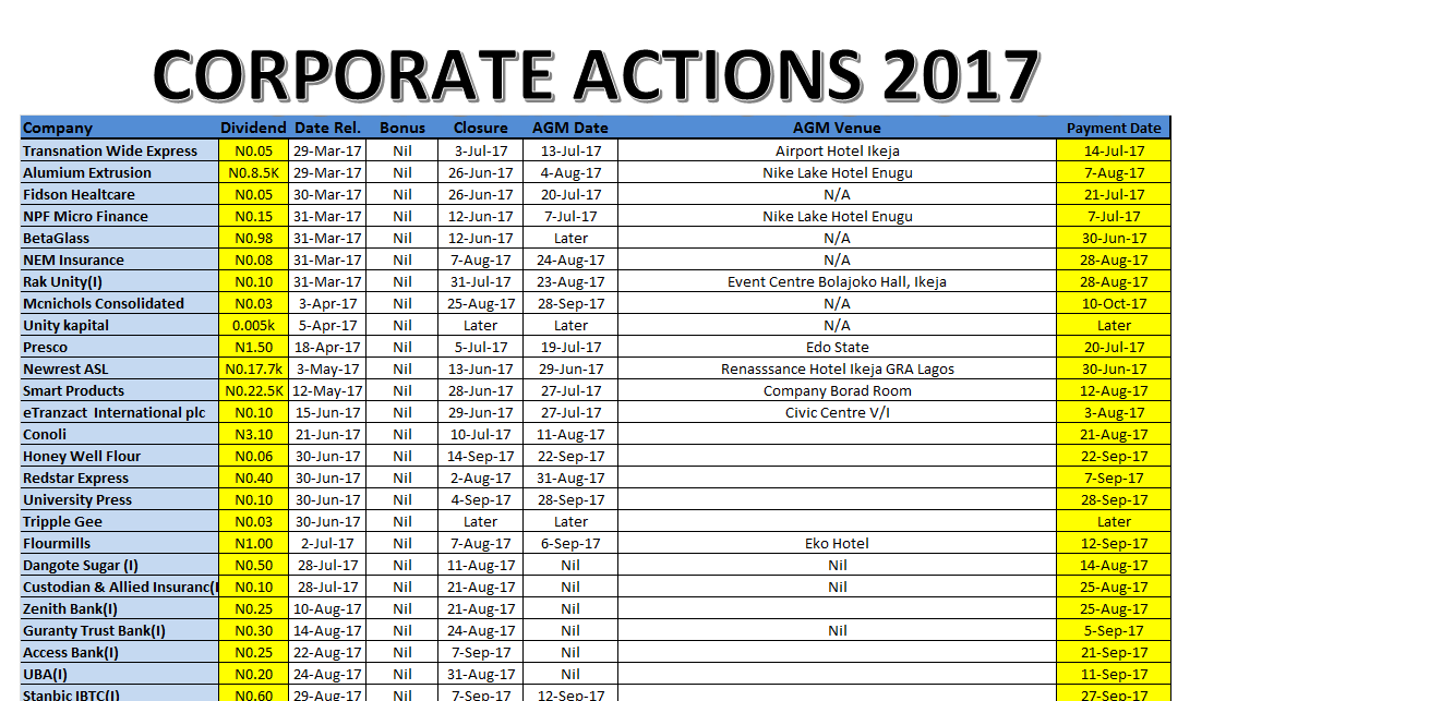 Photo of Corporate Actions For Week Ended Sept. 22, 2017