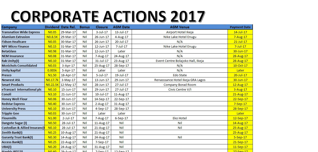 Photo of Corporate Actions For The Week Ended September 15, 2017