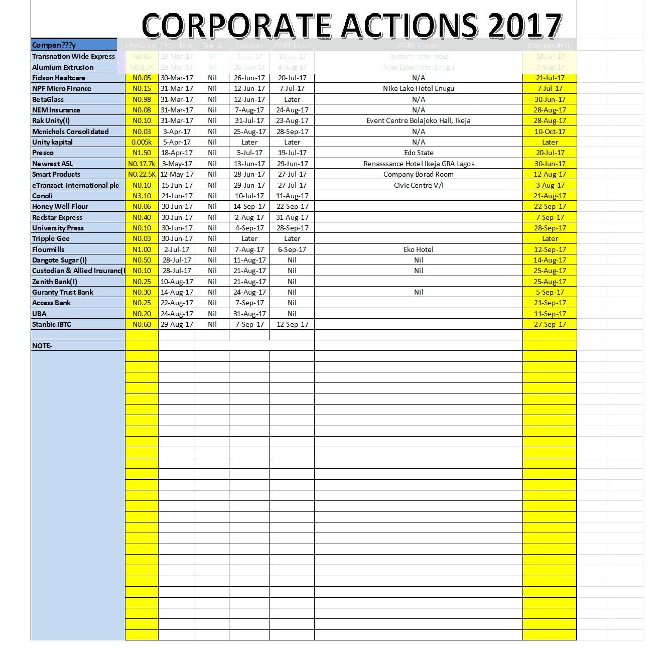 Photo of Corporate Action For August 31, 2017