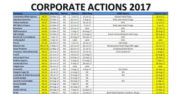 Corporate Actions for Week Ended Sept 29, 2017
