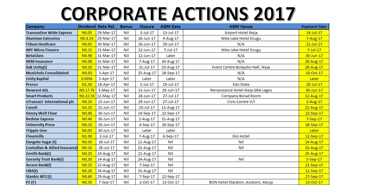 Photo of Corporate Actions for Week Ended Sept 29, 2017