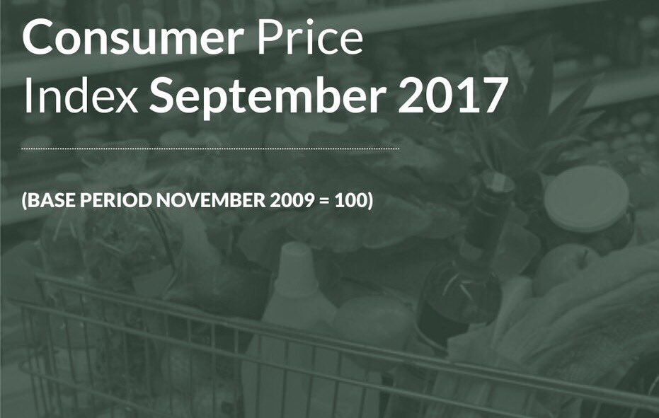 Photo of Inflation Rate Rises To 15.98% In Sept, As Food Prices Soar Higher