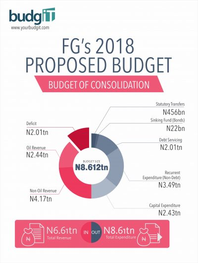 Nigeria's Budget Has Grown By 2,375% since 1999- BudgIT Data