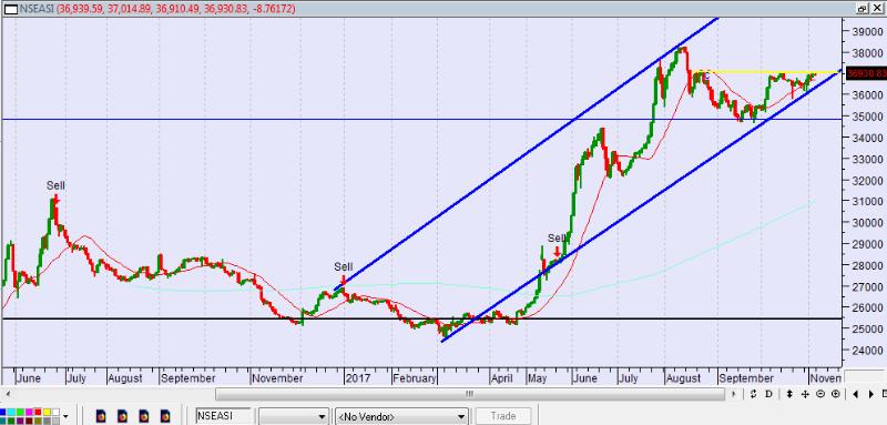 Photo of Market Indicators Remain Flat, As Investors Consolidate, Await Fresh Boost