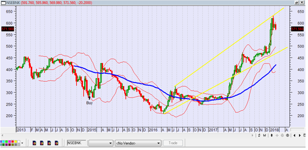 Photo of NSE Sectorial Indexes Remain Above 50 DMA Ahead of Full-Year earnings Season