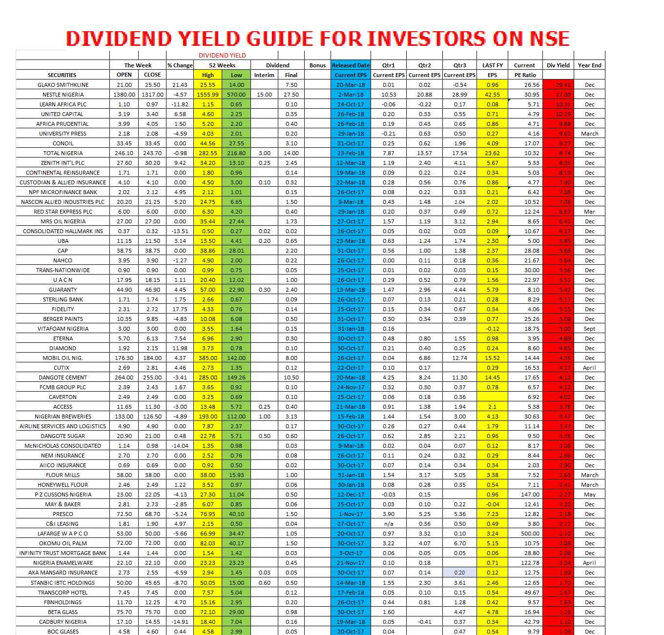 Photo of Dividend Yield Guide For Companies On @nsenigeria