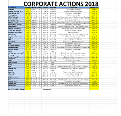 Corporate Actions As At Week Ended April 6, 2018