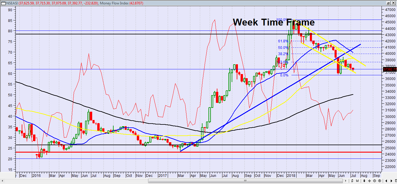 Photo of Rebound Likely On NGSE, As Investors Position For Q2 Earnings Season