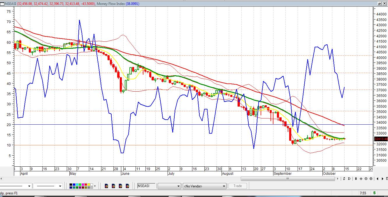 Photo of Volatility May Persist, As Inflow Of Q3 Data Raise Bargain Hunting Tempo On NGSE