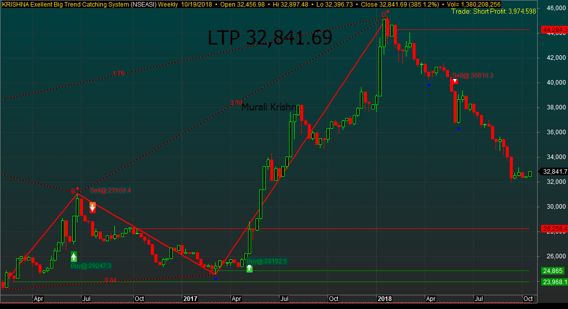 Photo of NGSE Awaits More Earnings To Support Short-term Rebound As Q3 Season Peaks