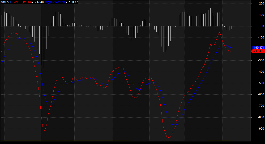 Oscillating Trends Linger On NGSE, As Investors Await New Economic Data