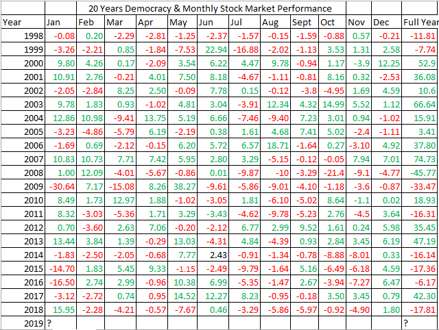 Photo of Performance Of NGSE All-Share Index In 20 Years Of Nigeria's Democracy