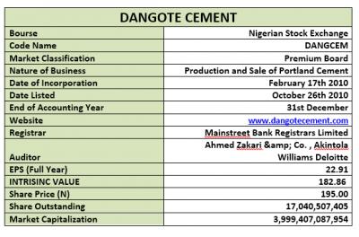 Dangote Cement Plc: Weak Ratios, Low Dividend Yield, Higher Payout