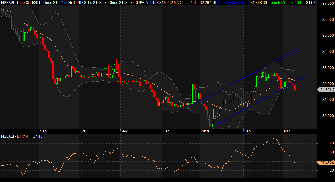 Photo of Indicators Remain Flat On NGSE As Investors Bet On Dividend Stocks Amidst Low Confidence