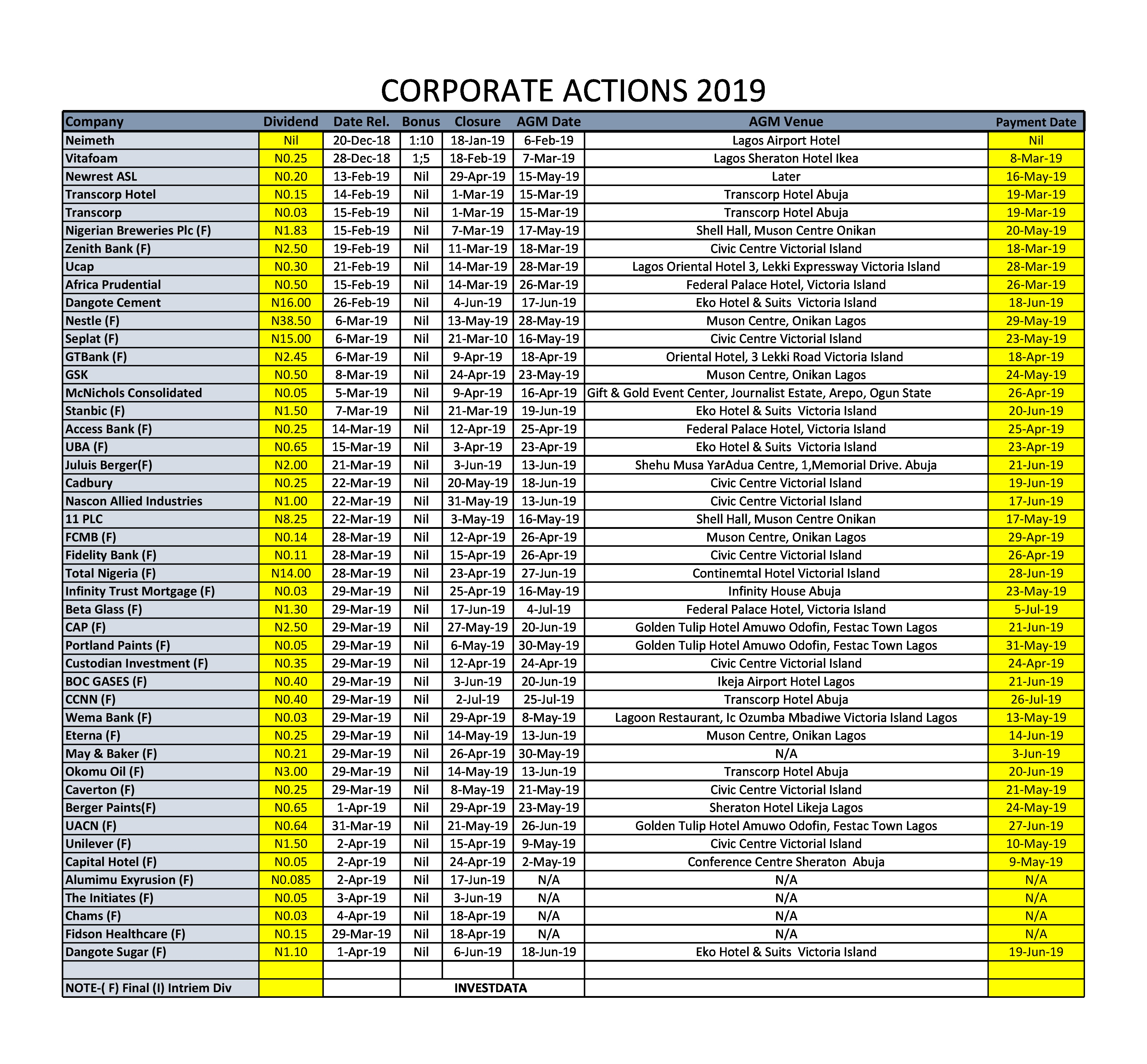 Photo of Corporate Actions On NGSE As At April 5, 2019