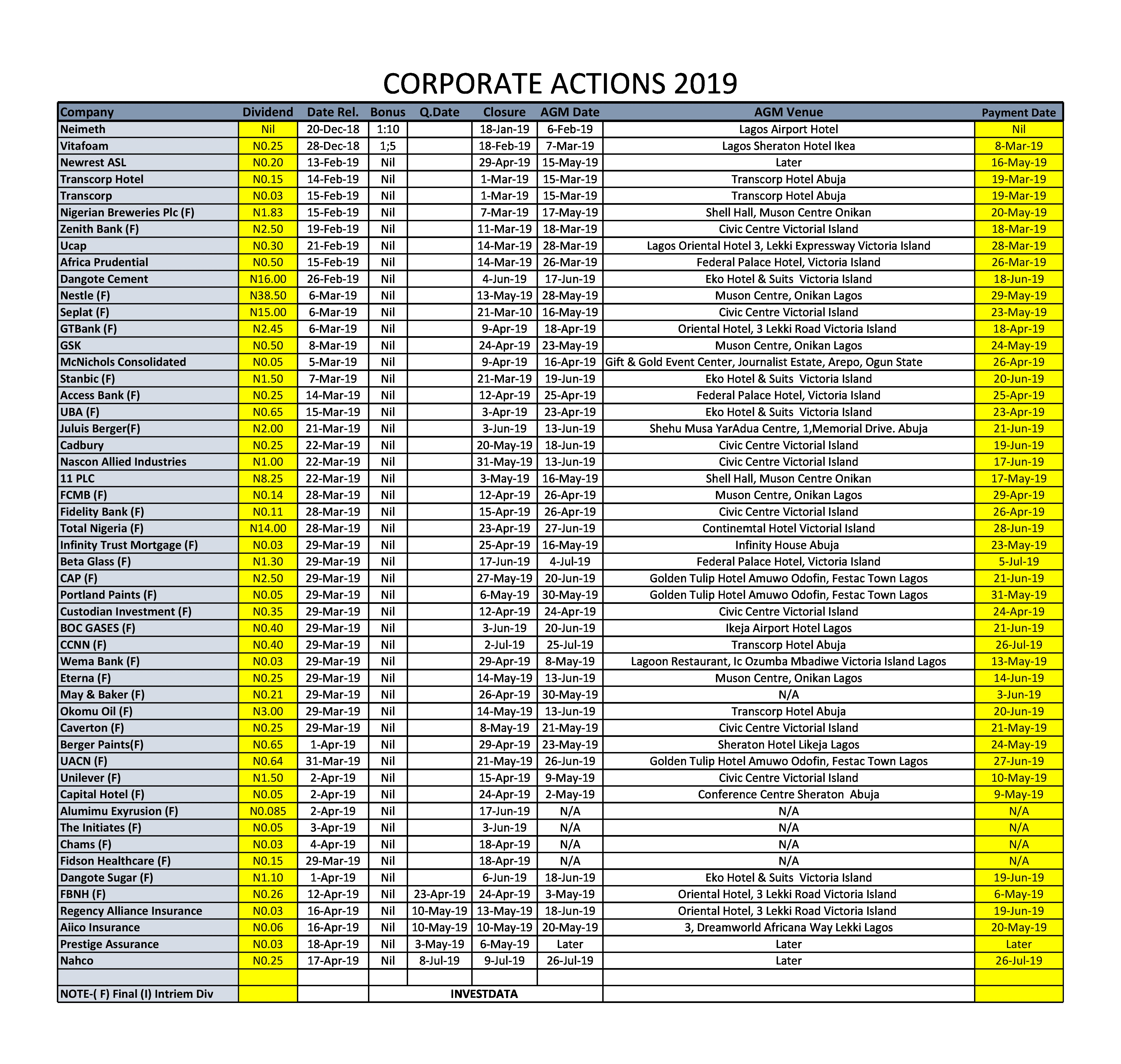 Investdata Corporate Actions As At Thursday, April 18, 2019