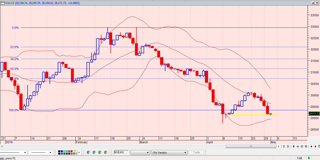 Photo of NGSE Index Supports Reversal, Awaits Confirmation, As Low Liquidity Prevails