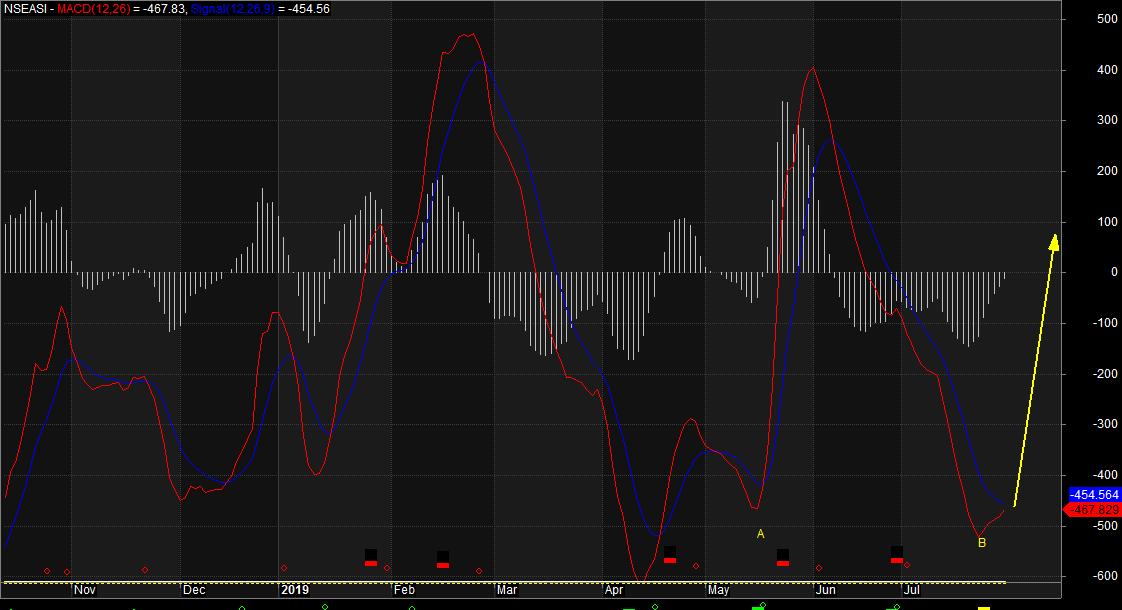 Poor Liquidity, Weak Transaction Value, Volume Still, As Investors Digest Q2 Earnings