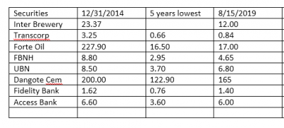 Stocks Trading At Five-Year Low On NGSE As At August 15, 2019
