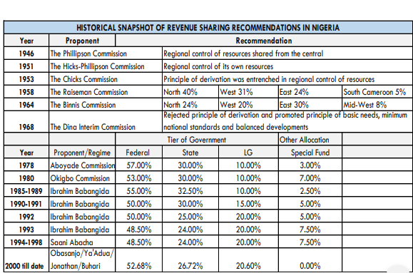 Revision Of Nigeria's Revenue Sharing Formula: Another wild goose chase?