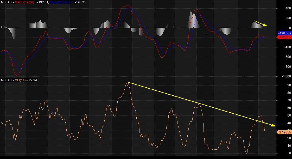 Photo of NGSE Indicators Remain Mixed, But In Red, Await Policy Direction To Enhance Liquidity
