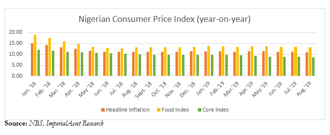 Photo of Nigeria's Headline Inflation Records Lame Drop In August
