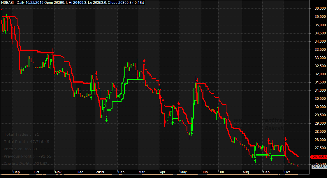 Photo of Expect Mixed Performance, Slowdown In Loses, As Investors React To Emerging Score-Cards