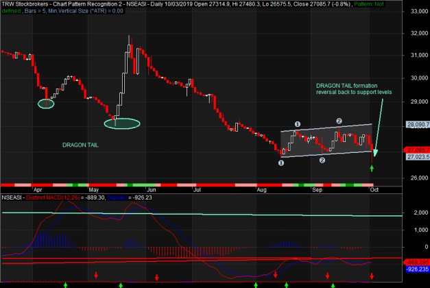 Photo of Reversal Imminent, As NGSE Index Resists Further Decline, Rebounds After Touching New Lows
