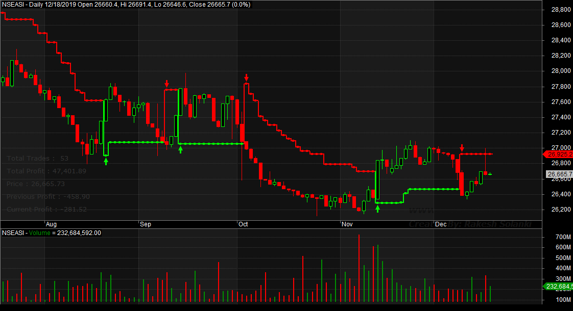 Photo of Mixed Trading May Linger On NGSE, Amidst Profit Booking, As Investors Position In Value Stocks