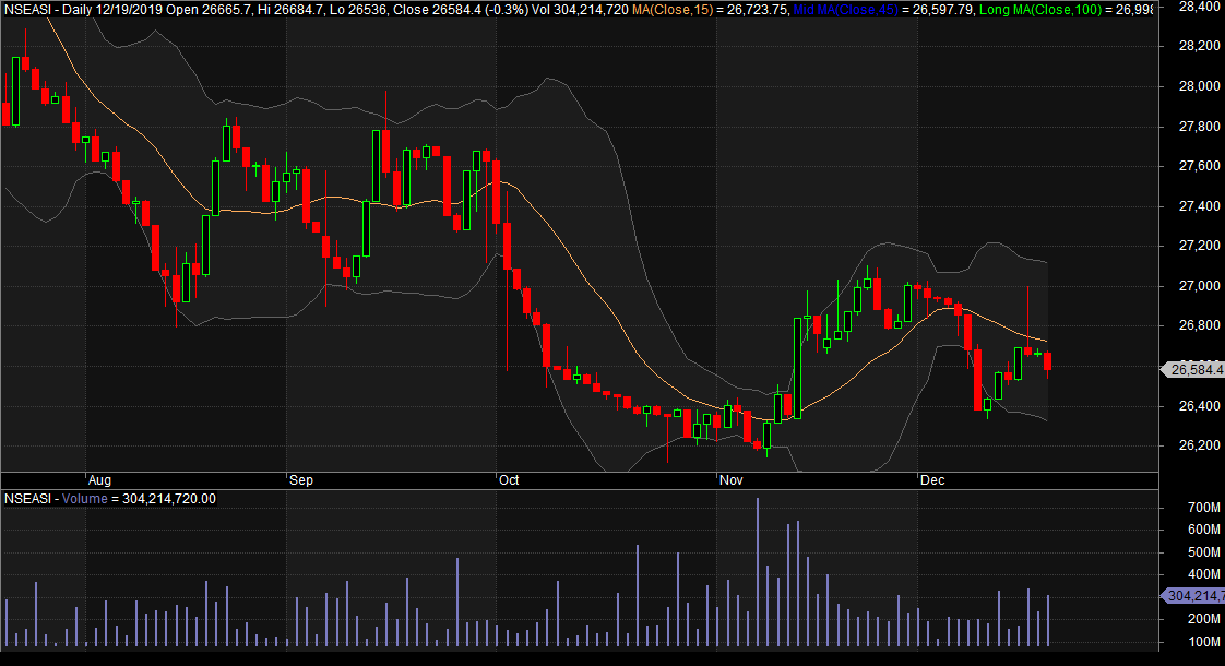 Photo of Mixed Market Still On NGSE, Amidst Profit-Taking, As Investors Position Ahead Of Year-End