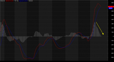 Indicators Turn Red, As Investors Take Profit, 'Reprice' Assets, Balance Portfolio