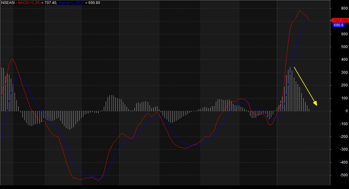 Photo of Indicators Turn Red, As Investors Take Profit, 'Reprice' Assets, Balance Portfolio