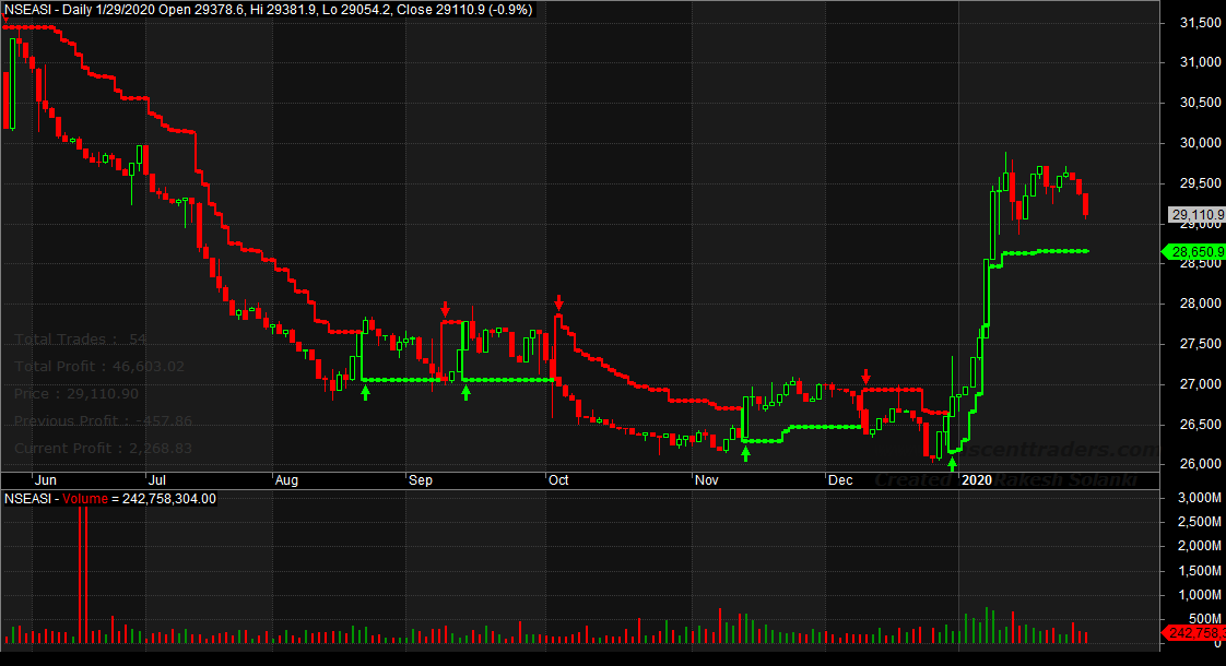 Photo of Indecision Still On NGSE, Transaction Volume Drops, As Investors Await Audited Reports