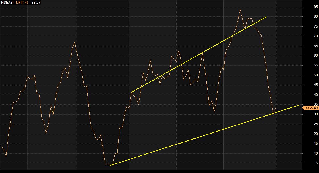Photo of Pullback, Profit-taking May Slowdown, As Investors Position Amidst Market Correction