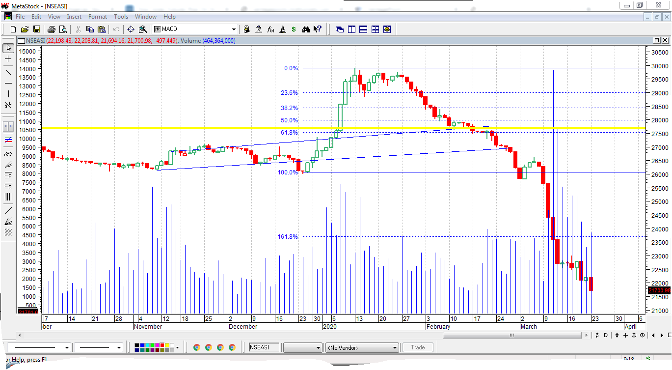 Photo of NGSE Indx Slump Further, Yields Stay Better, As Investors Expect Succour As CBN Ends Meeting