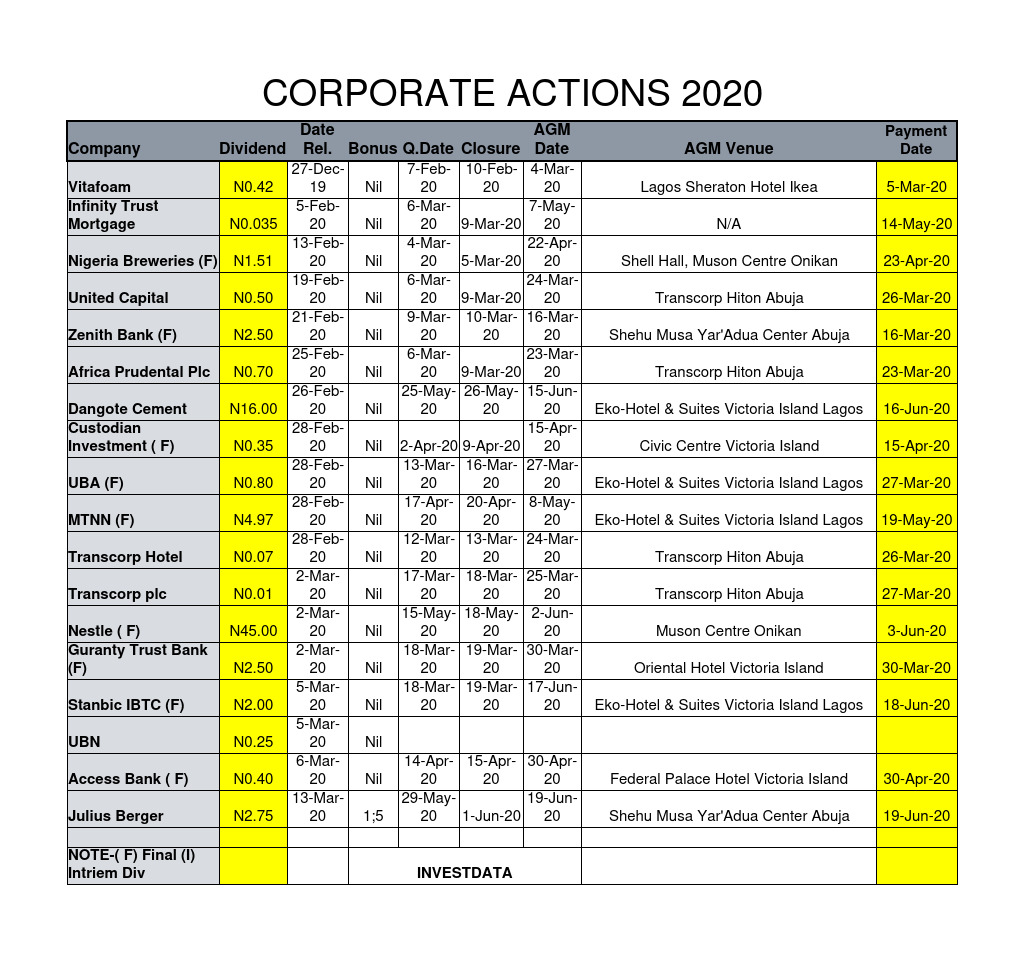 Photo of Corporate Actions As Of Friday, March 13, 2020